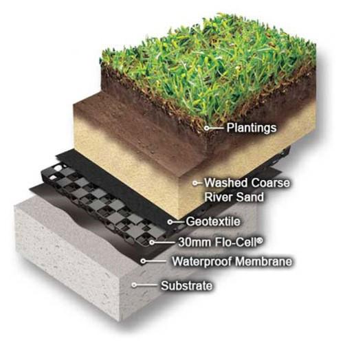اجزای اصلی بامهای سبز
